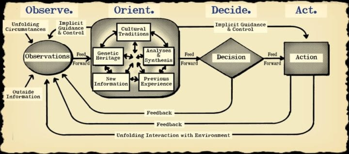 Initiative and the OODA loop in GURPS (noodling)