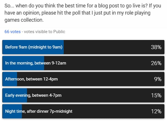 Metablog – when do people want GB content to appear?