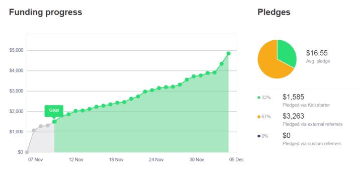 Dungeon Grappling Kickstarter – Successful!